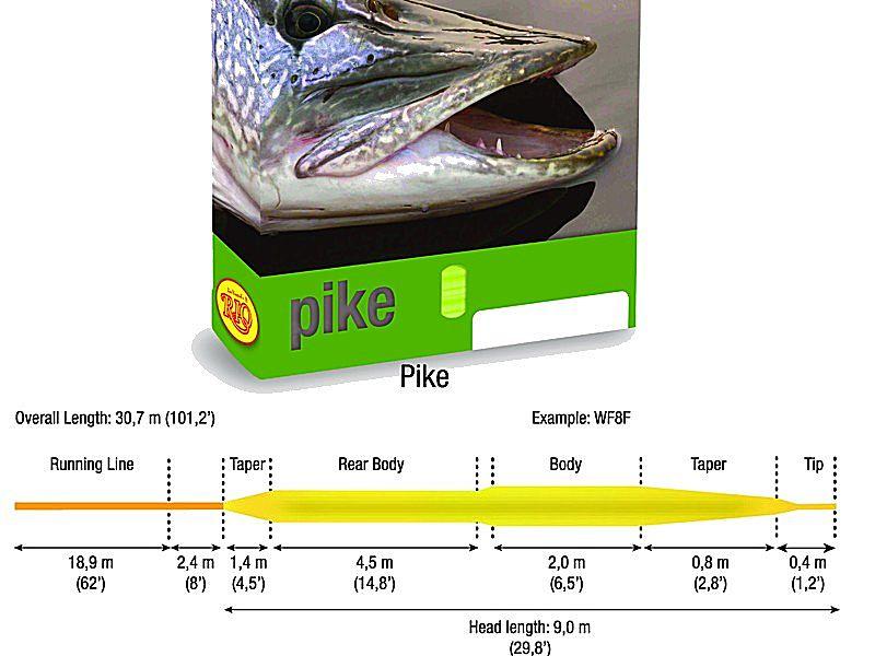 RIO Pike WF